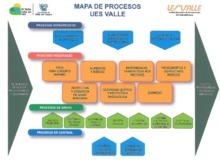 Mapa de procesos UES Valle
